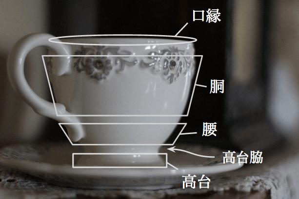 陶磁器各部位の名称