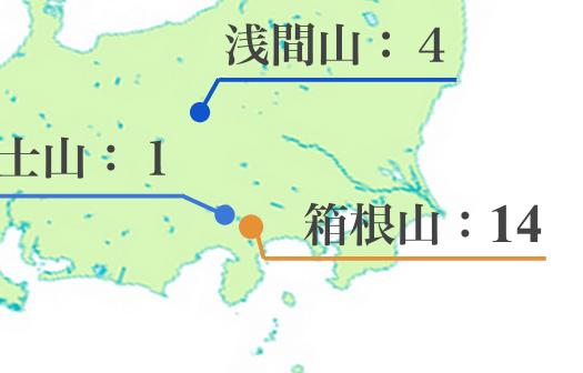 箱根山の火力規模