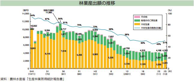 林業産出額の推移