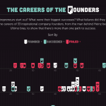 The Careers of the Founders