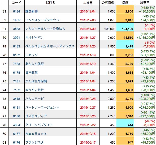 2015年IPO株一部