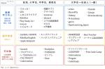 Edtechサービスマップ - BtoC