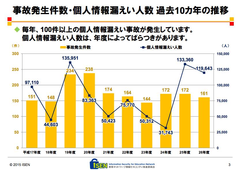 ISEN-事故発生件数・個人情報漏えい人数 過去10カ年の推移