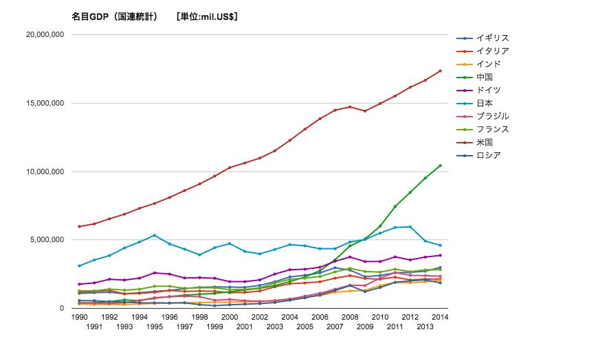 名目GDP(国連統計)トップ10グラフ