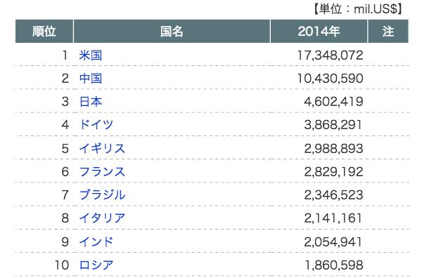 名目GDP(国連統計)トップ10