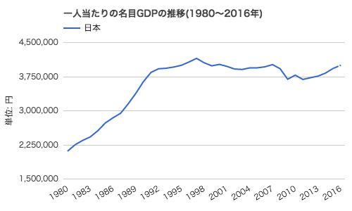 1人当たり名目GDP(日本)推移