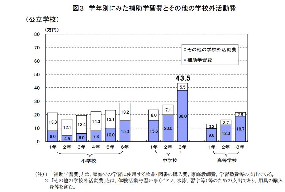平成26年度「子供の学習費調査」の結果について