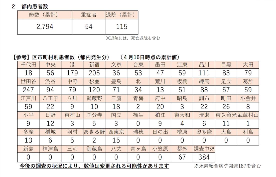 東京都新型コロナウイルス感染症対策本部報