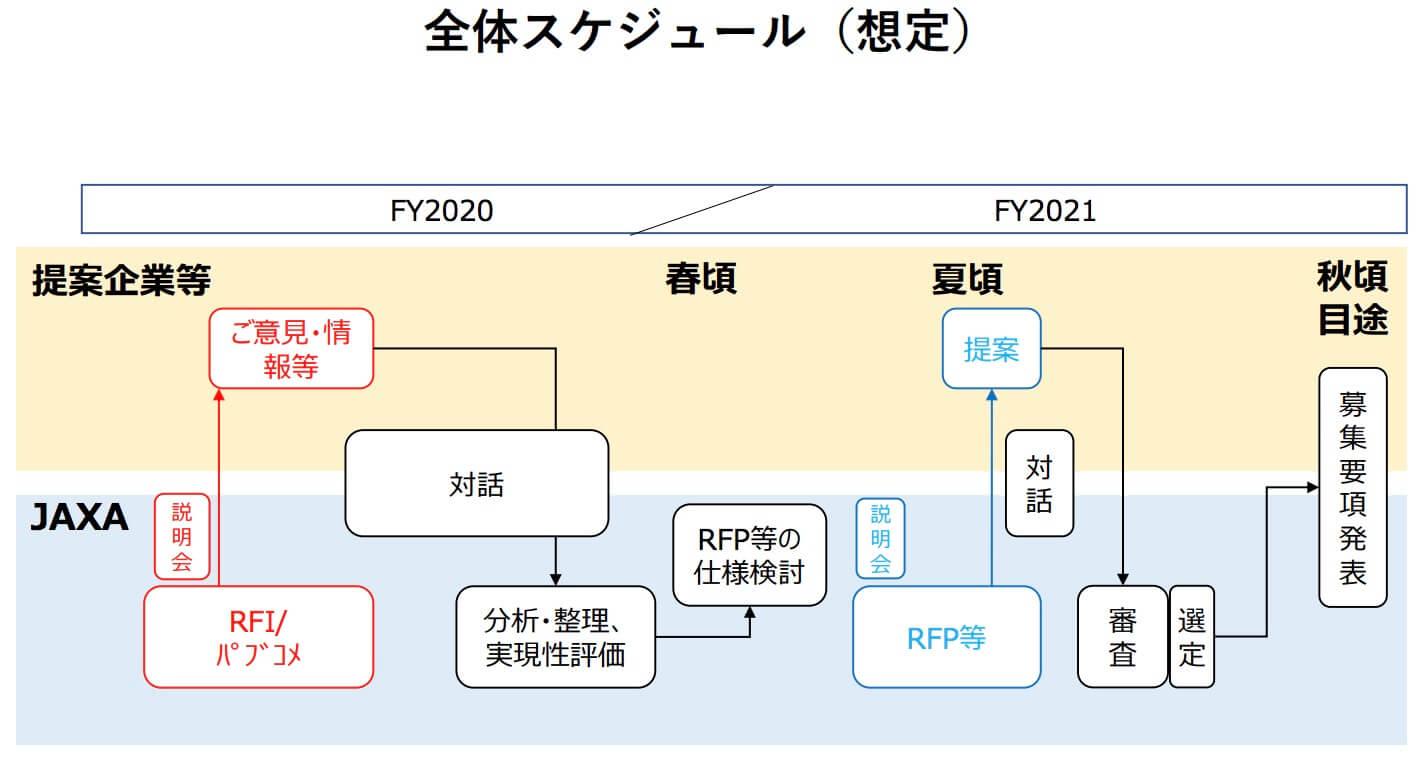 JAXA-応募スケジュール