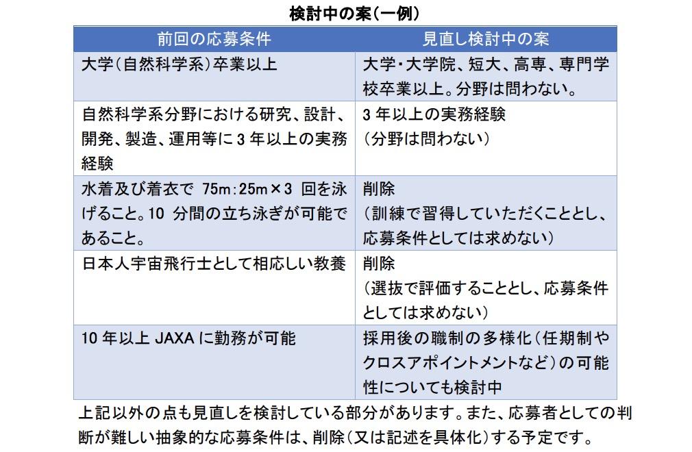 JAXA-応募条件変更案(一部)