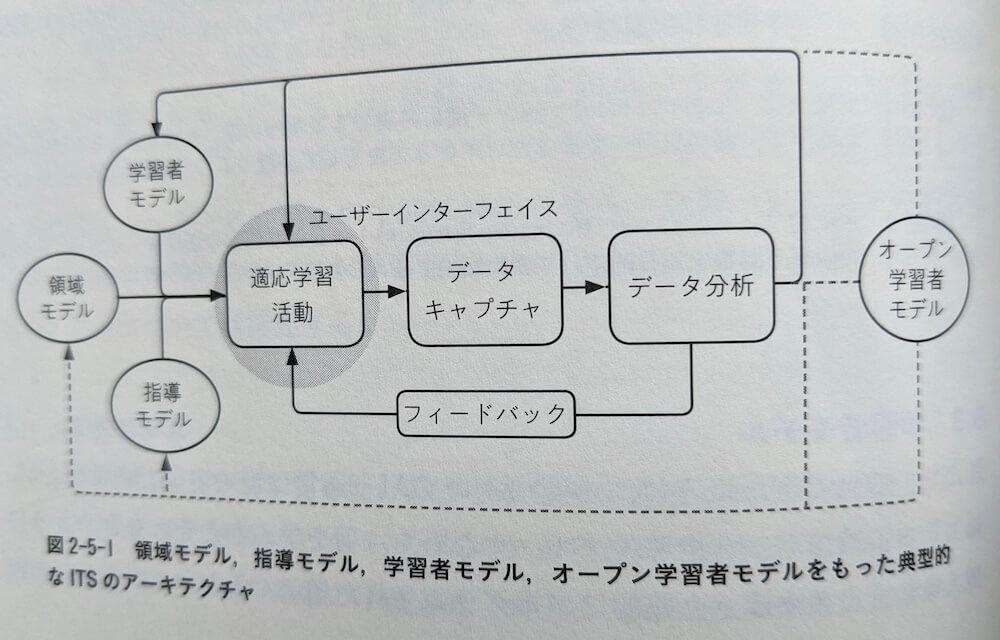ITSサイクル